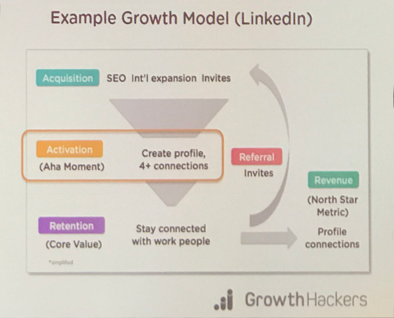 Linkedin growth model